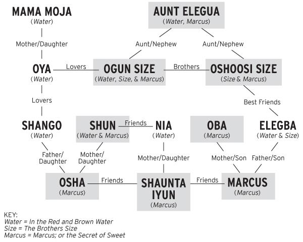 MARCUS Family Tree